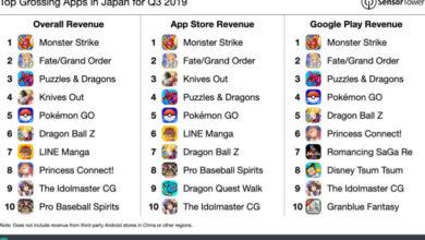 تطبيق Monster Strike الأكثر ربحية في اليابان خلال الربع الثالث من عام 2019