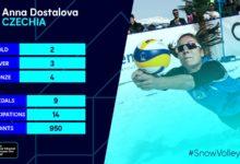 تردد قناة Sport 2 Czechia على أقمار استرا وثور
