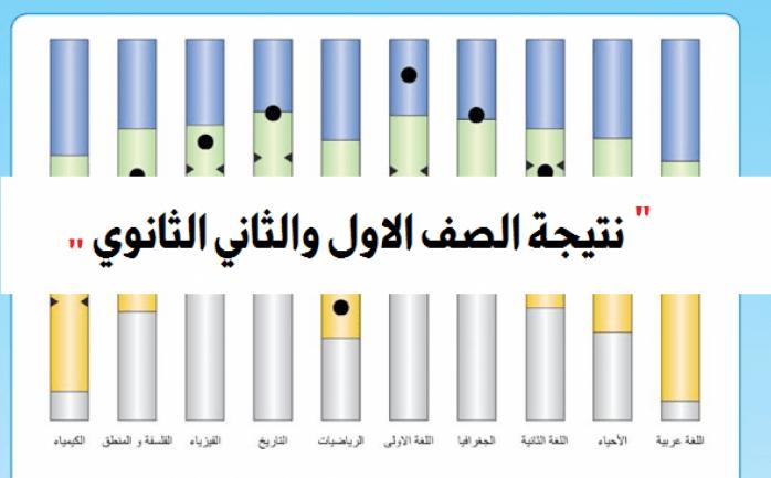 نتيجة طلاب الصفين الأول والثاني الثانوي